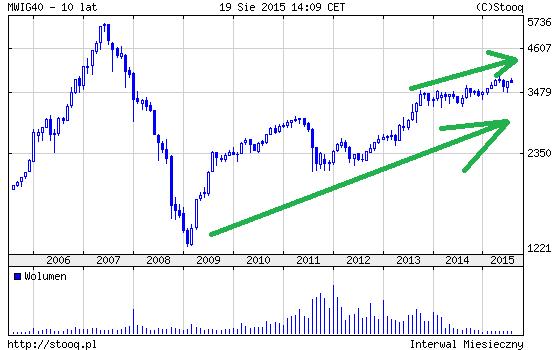 wykres MWIG 10 at