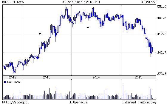 wykres mbank