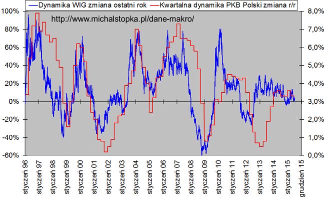 wykres wig pkb