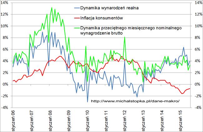 dynamika wynagrodzenia w Polsce 2015
