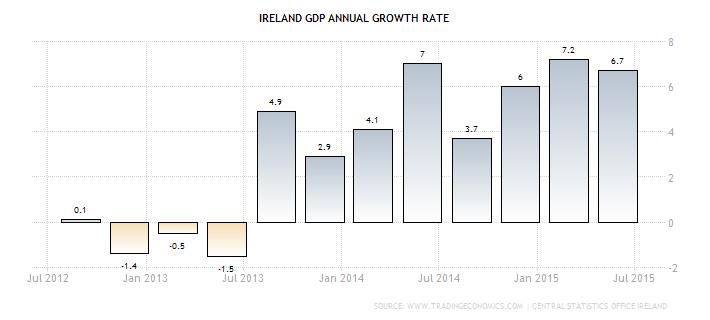 gospodarka Irlandii dynamika PKB