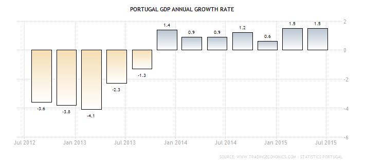 gospodarka Portugalii dynamika PKB