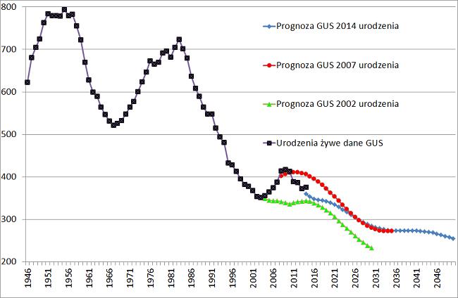 urodzenia i prognoza GUS