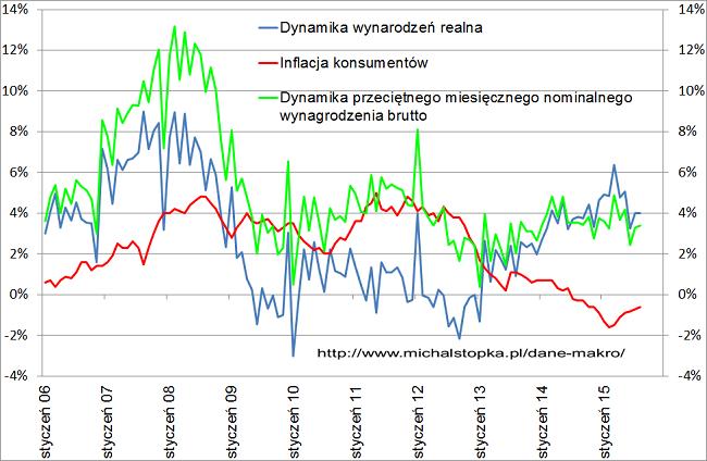dynamika wynagrodzeń w Polsce wykres sierpień 2015