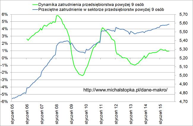 liczba miejsc pracy w Polsce wykres sierpień 2015 roku firmy zatrudniające powyżej dziewięciu osób