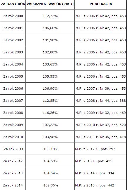 waloryzacje ZUS od roku 2000 do 2014