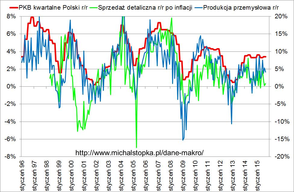 wykres PKB Polski sprzedaż detaliczna produkcja przemysłowa