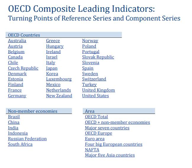 CLI OECD