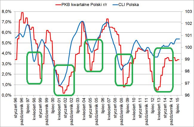 CLI Polska dołki