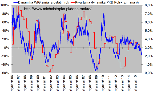 WIG i PKB