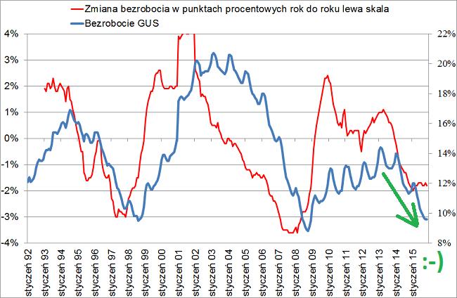 bezrobocie GUS 2015 wykres