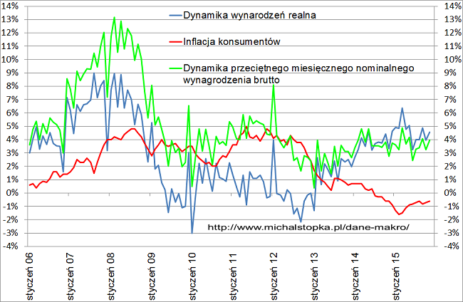 dynamika wynagrodzeń w Polsce w 2015 roku wykres
