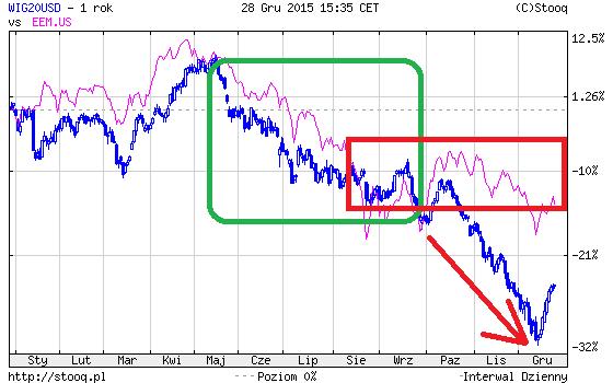 emerging markets i polska giełda