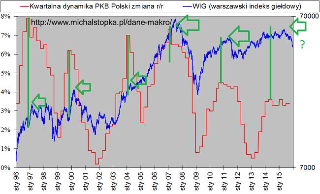 szczyty na dynamice PKB i giełda