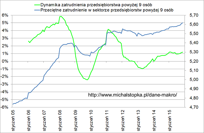 zatrudnienie w Polsce liczba miejsc pracy w 2015 wykres