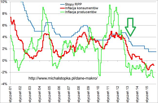 inflacja i stopy procentowe
