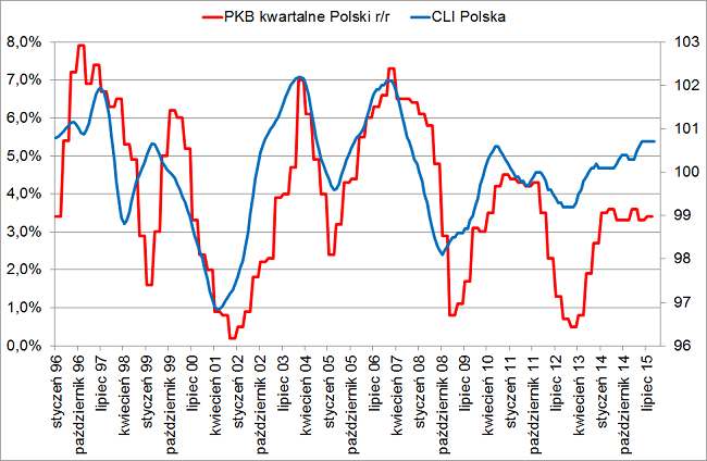 CLI Polska październik 2015