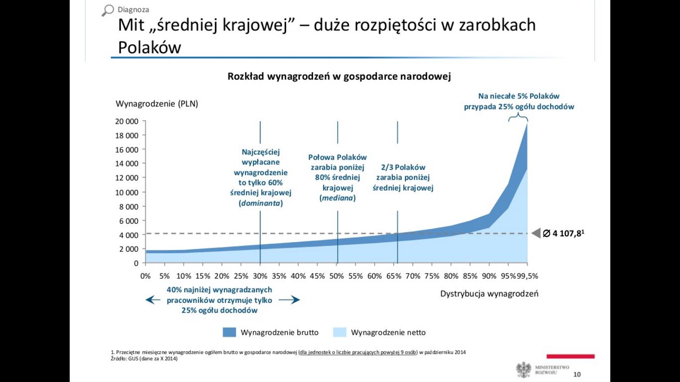 Plan Morawieckiego slajd 5