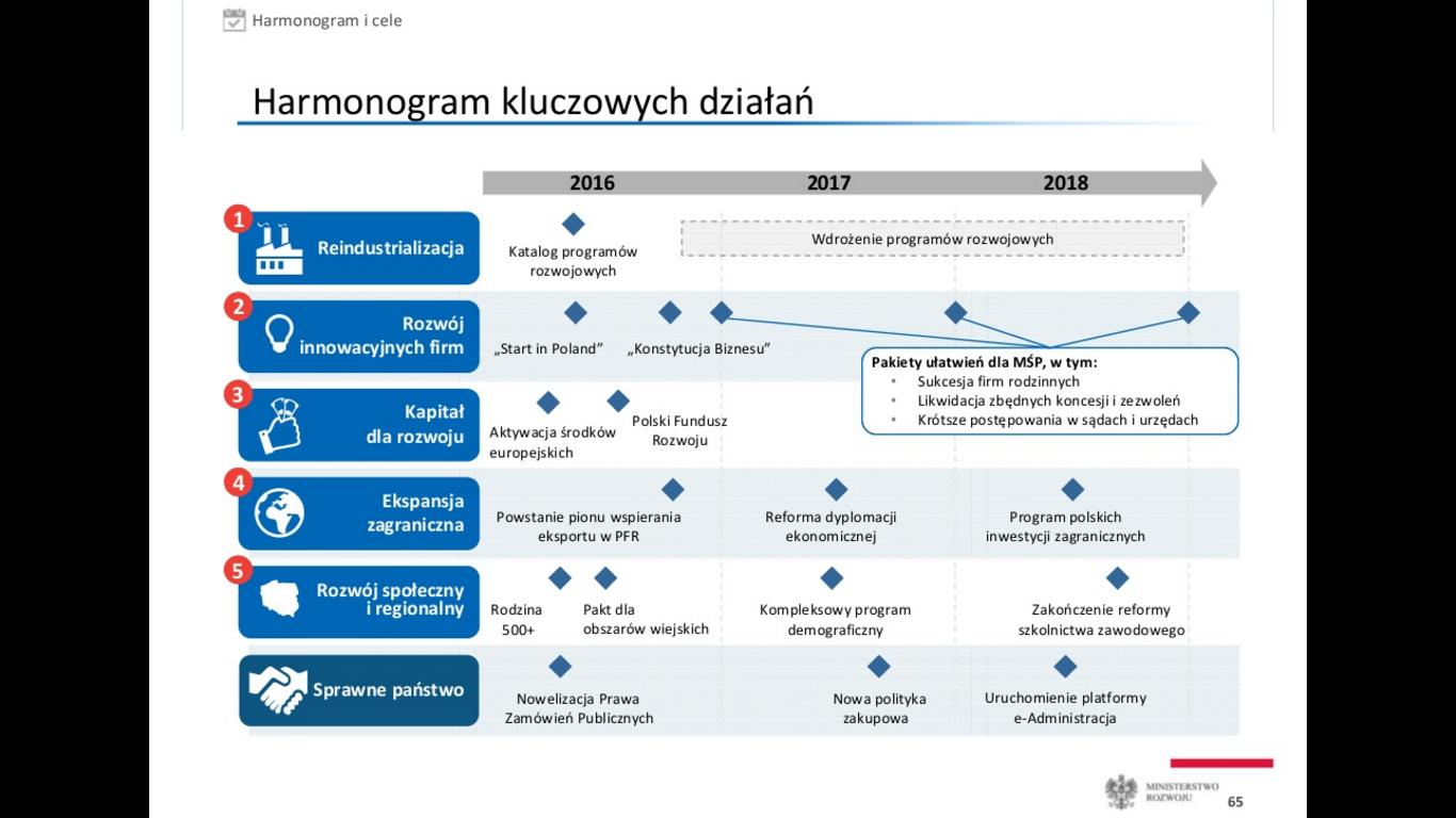 Plan Morawieckiego slajd harmonogram