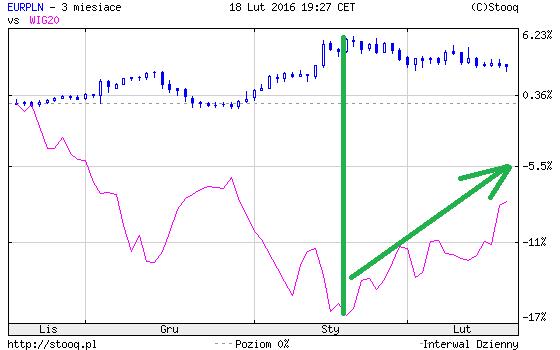 WIG 20 i kurs złotóki wykres