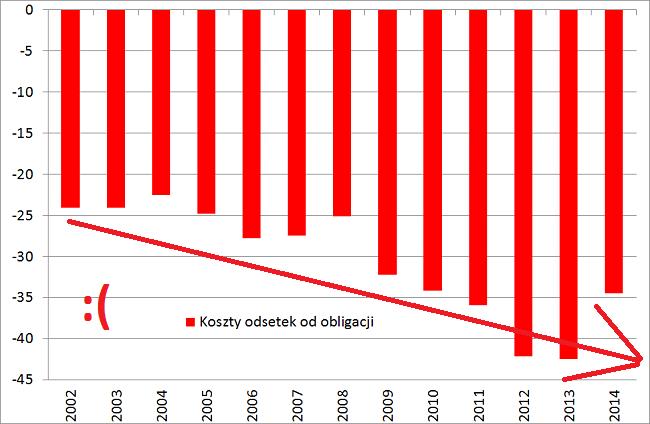 jak zlikwidować dziurę budżetową wykres odsetek jakie płaci Polska od długu publicznego