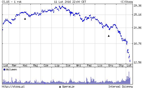 wykres Credit Suisse