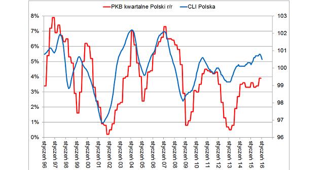 CLI Polska a EBC 2016 wykres