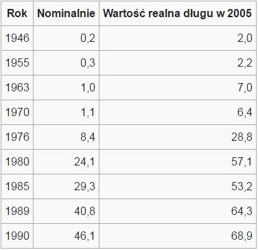 Cykl Kondratiewa zmiany zadłużenia w walutach wymienialnych USD w okresie PRL