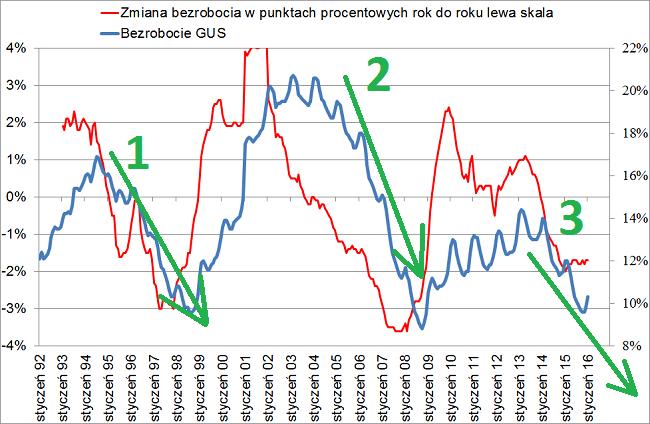 bezrobocie GUS 2016 krach trzeci cykl