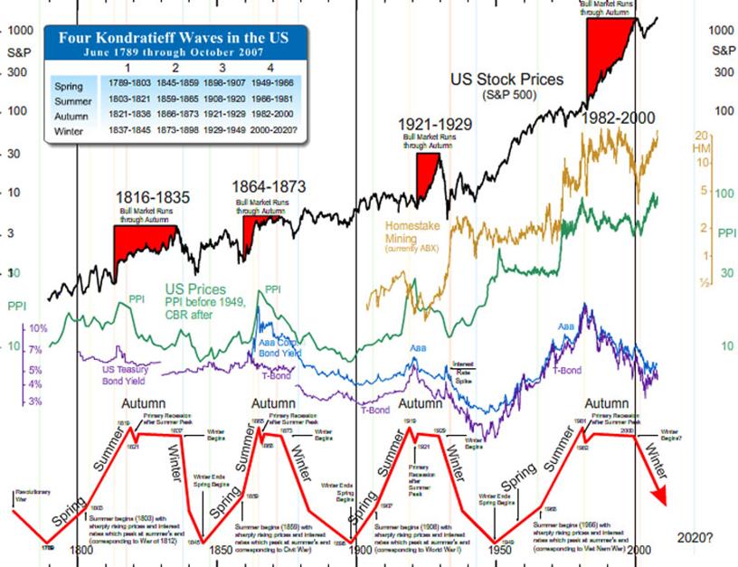 cykl kondratiewa a rynek akcji