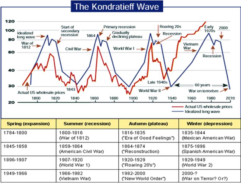 cztery pory roku do 2010 roku Cykl Kondratiewa