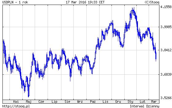 dolar amerykański i FED