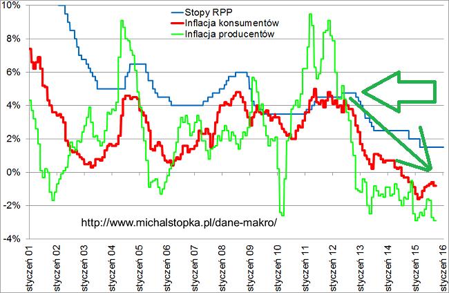 stopy procentowe w Polsce