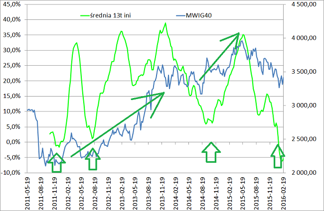 wykres INI i MWIG40 krach