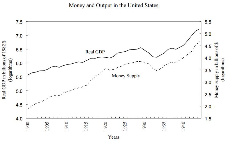 Analiza Krachu 1929 realne GDP