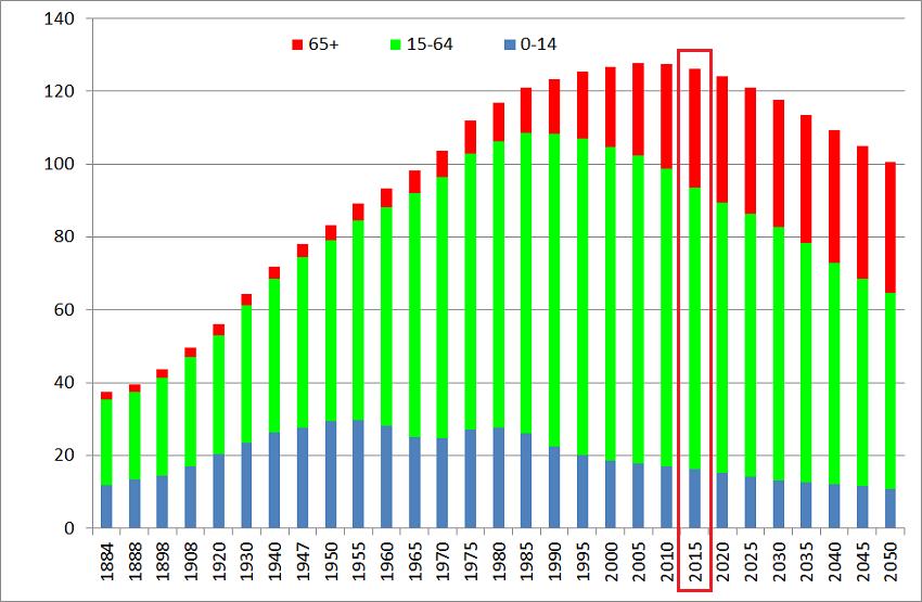 Demografia Japonii wykres 200 lat 2015