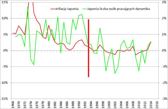 Japonia inflacja i dynamika liczby osób pracujących