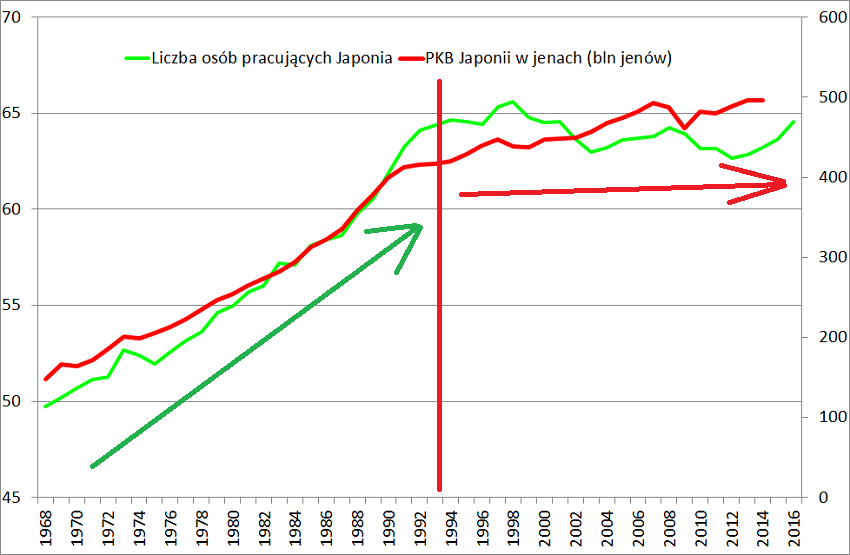 Japonia liczba osób pracujących a rozwój gospodarczy wykres