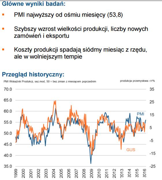 PMI Polska markit kwiecień 2016