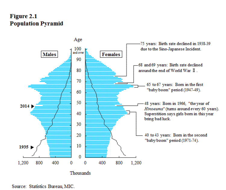 Piramida demograficzna Japonii 1935