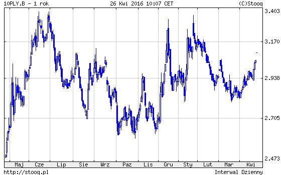 obligacje polskie