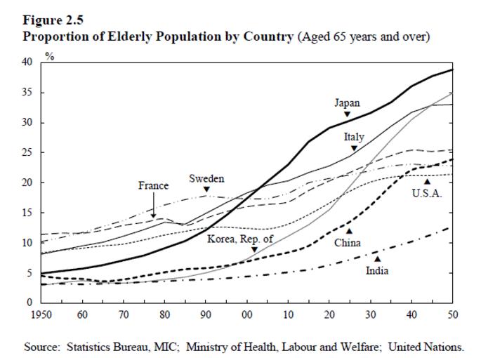 starzejące się społeczeństwo różne państwa na świecie