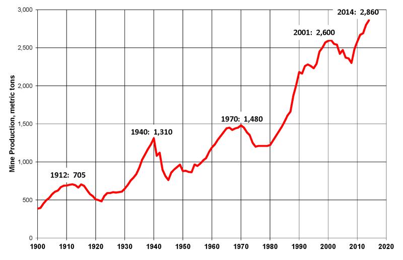 %C5%9Awiatowa-produkcja-z%C5%82ota-1900-