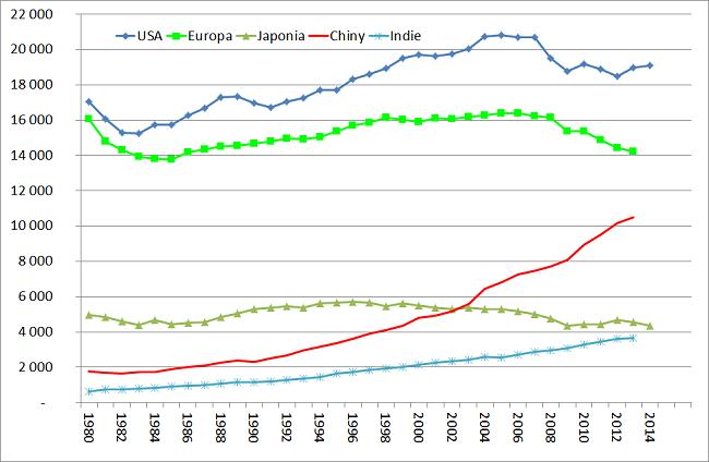Analiza rynku ropy naftowej konsumpcja na świecie USA Europa Japonia Chiny Indie wykres