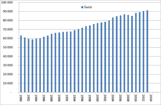 Analiza rynku ropy naftowej konsumpcja na świecie wykres