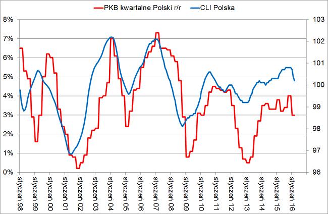 CLI Polska Dynamika PKB pierwszy kwartał 2016