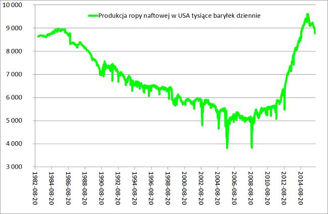 Produkcja ropy naftowej w USA tysiące baryłek dziennie analiza rynku ropy naftowej