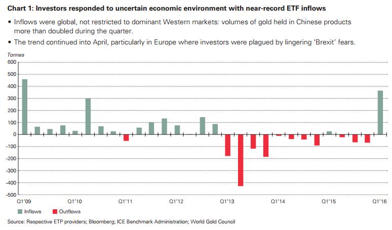 analiza rynku złota napływy ETF