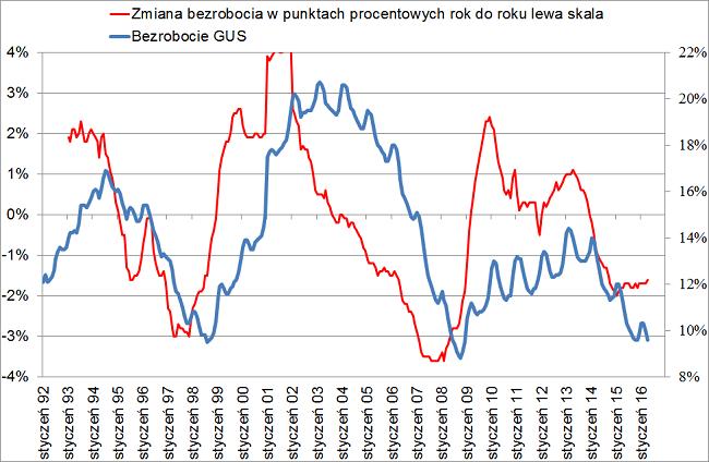 cykl dziesięcioletni w polsiej gospodarce