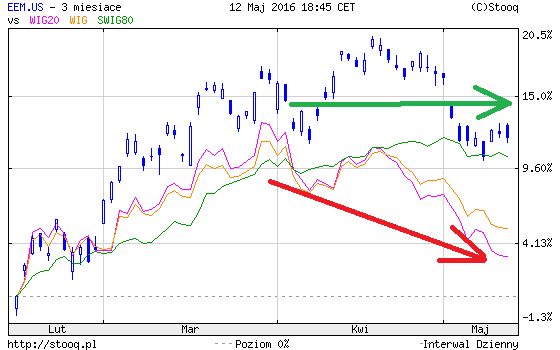 emerging markets a polska giełda Obniżenie ratingu Polski przez Moody's